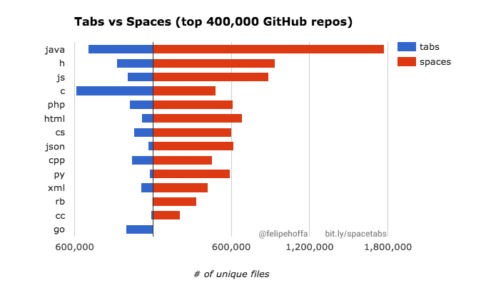 tabs-vs-spaces