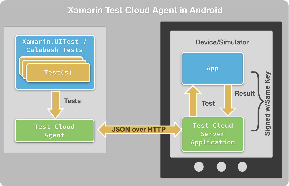 The Most Comprehensive Guide to Xamarin Test Cloud | In'saneLab