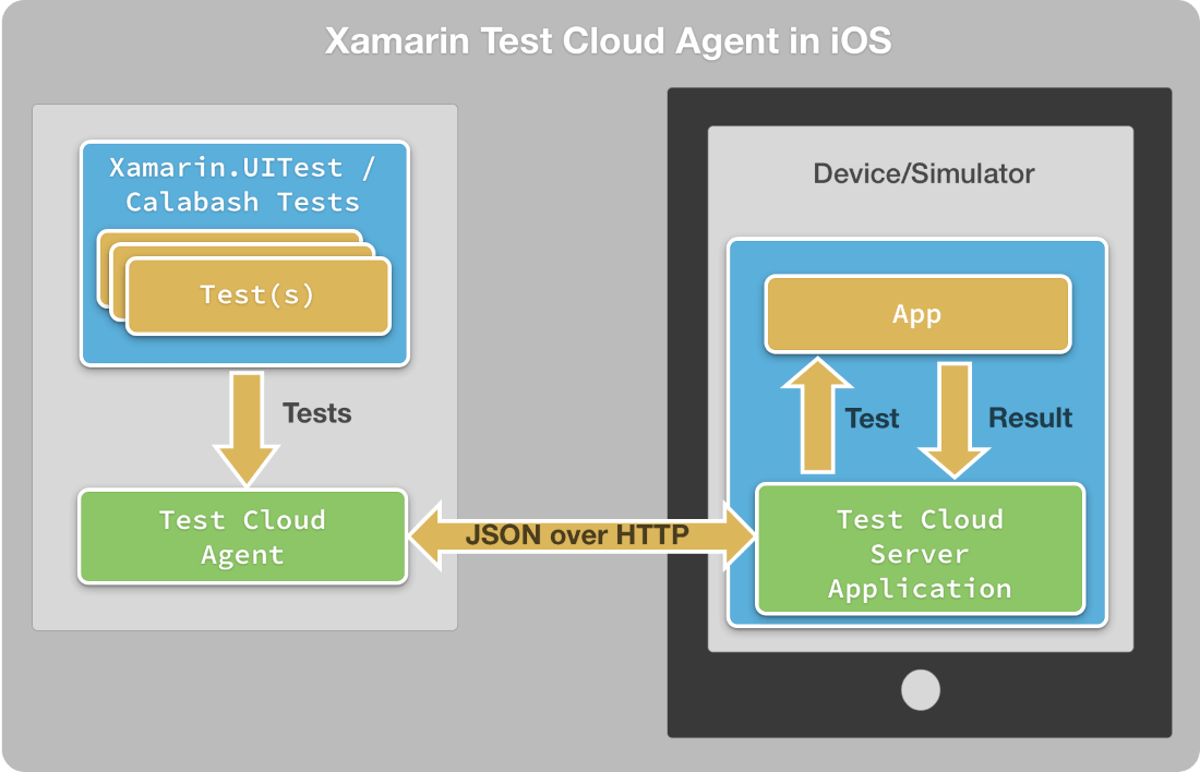 Xamarin Test Cloud Agent on iOS