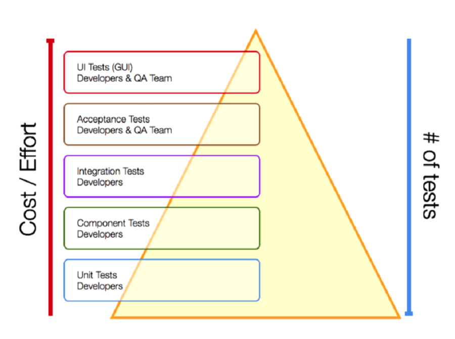 What Kind of Tests Do We Have in Mobile Development?