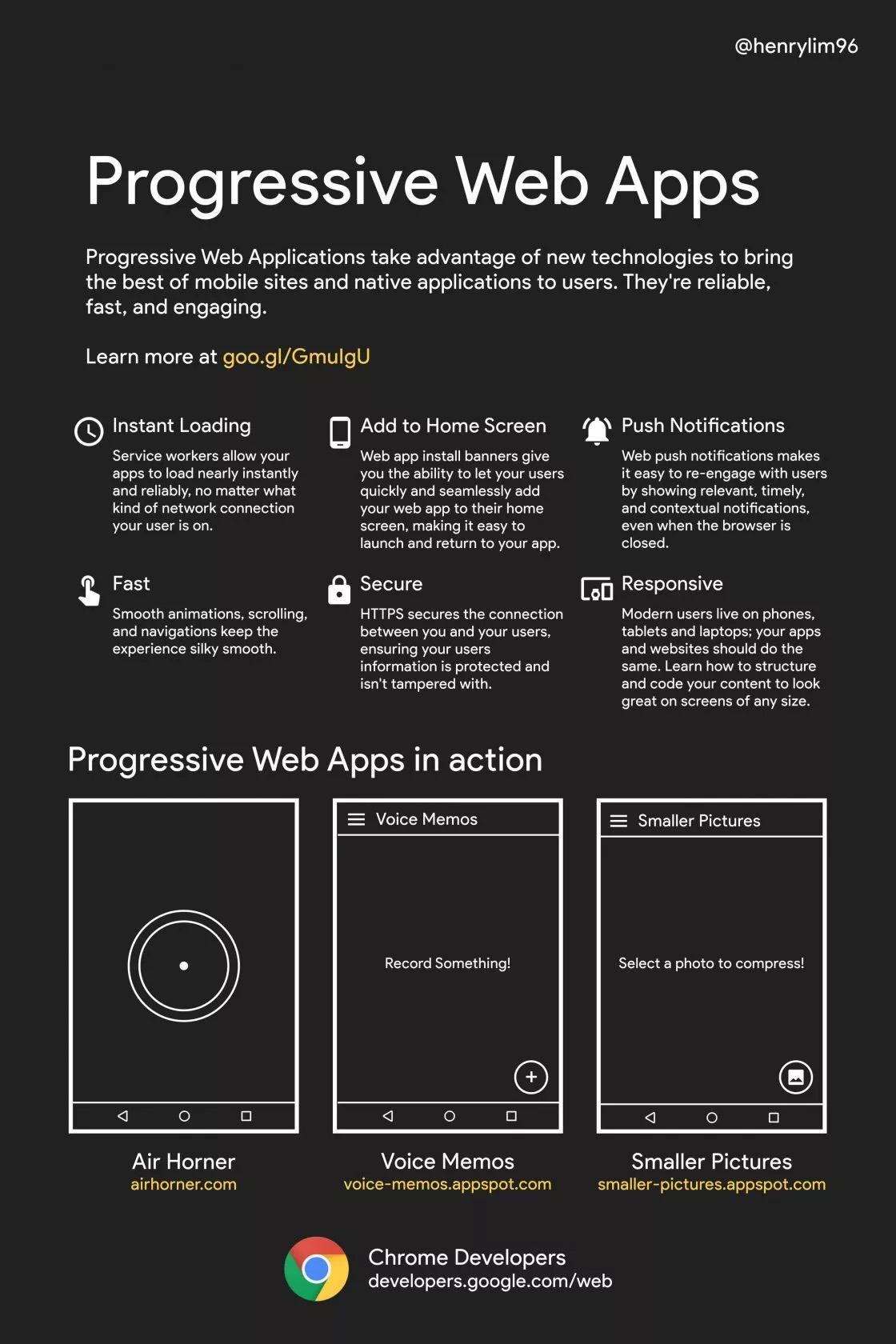 Progressive Web Apps (PWA) Infographic