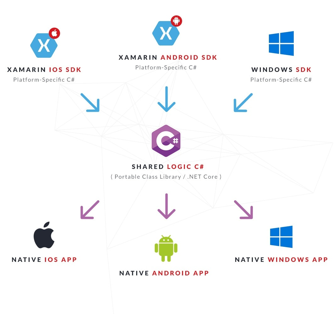 Xamarin Ios Application Development Pdf